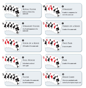 Casino poker hands